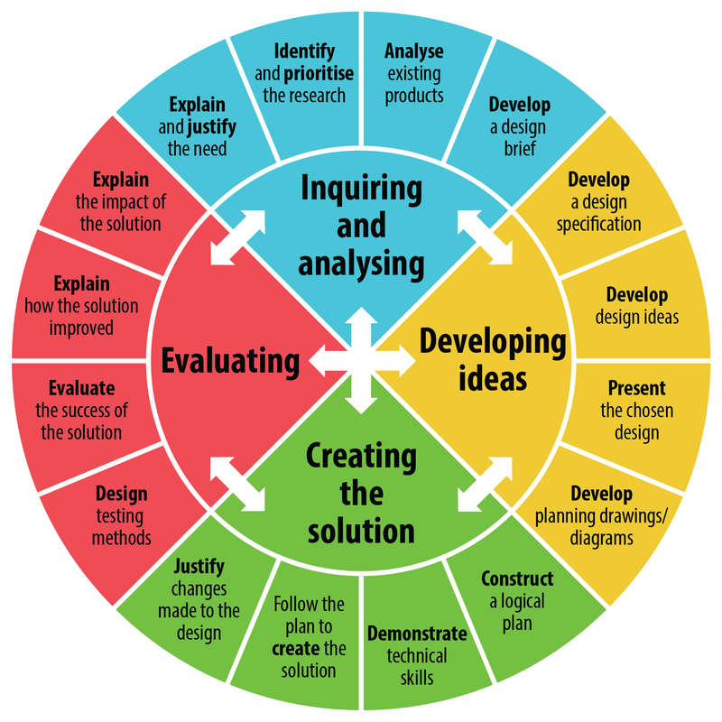 Graph of MYP Design Cycle